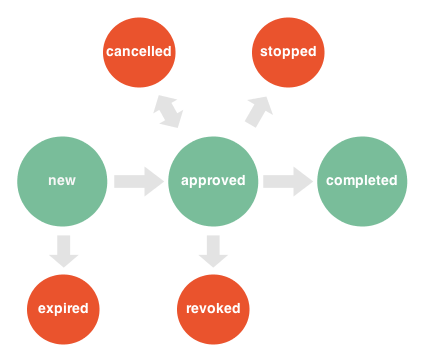 API Preapproval State Diagram