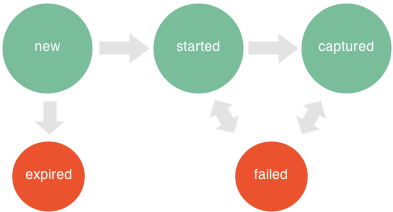 API Withdrawal State Diagram